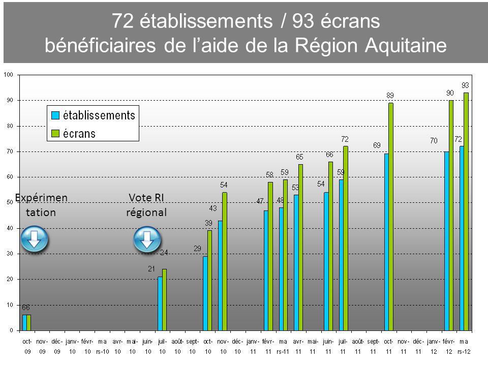 72 établissements / 93 écrans bénéficiaires de l'aide de la Région Aquitaine