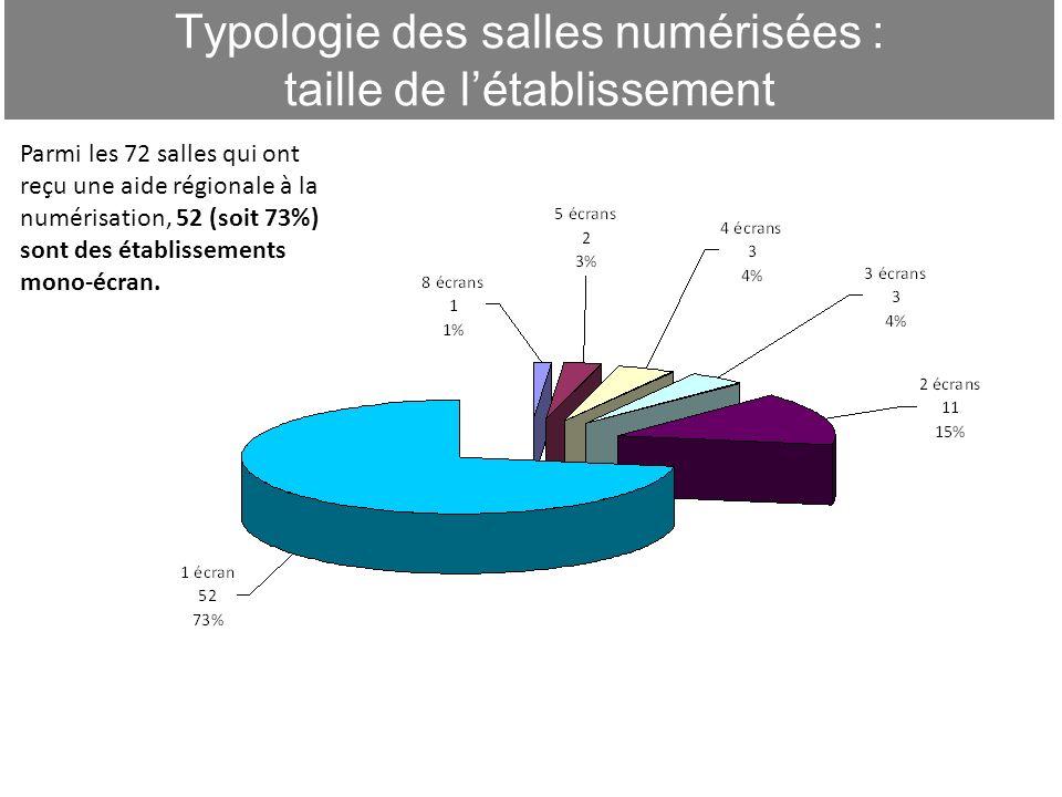 Typologie des salles numérisées : taille de l'établissement