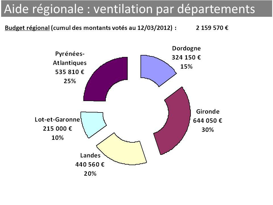 Aide régionale : ventilation par départements