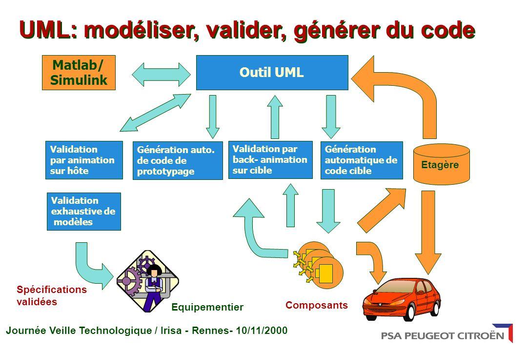 UML: modéliser, valider, générer du code