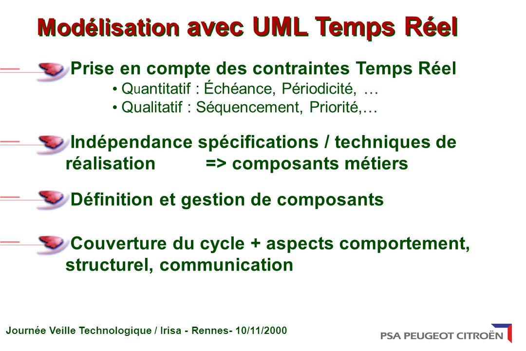 Modélisation avec UML Temps Réel