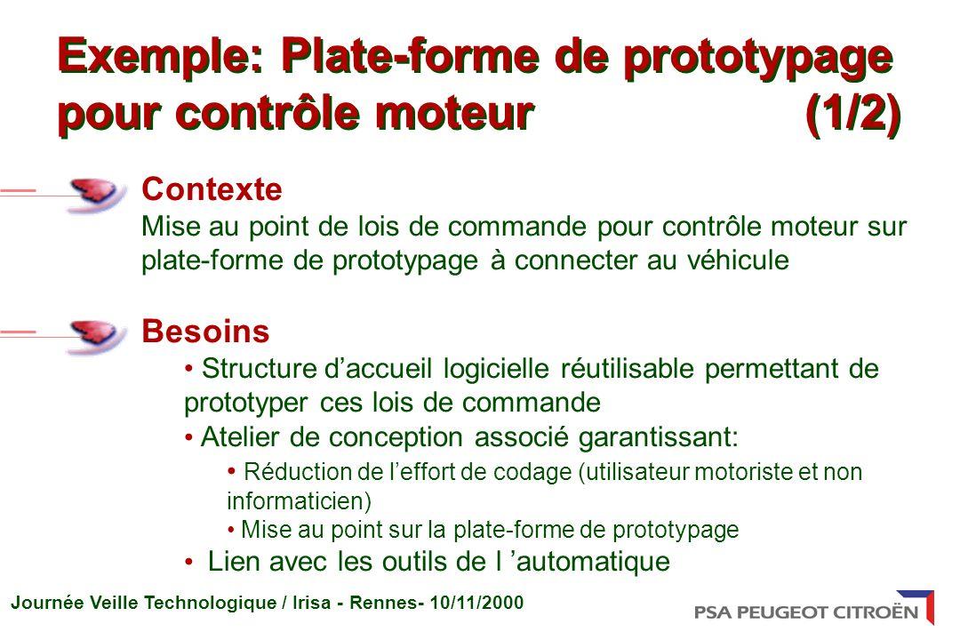 Exemple: Plate-forme de prototypage pour contrôle moteur (1/2)