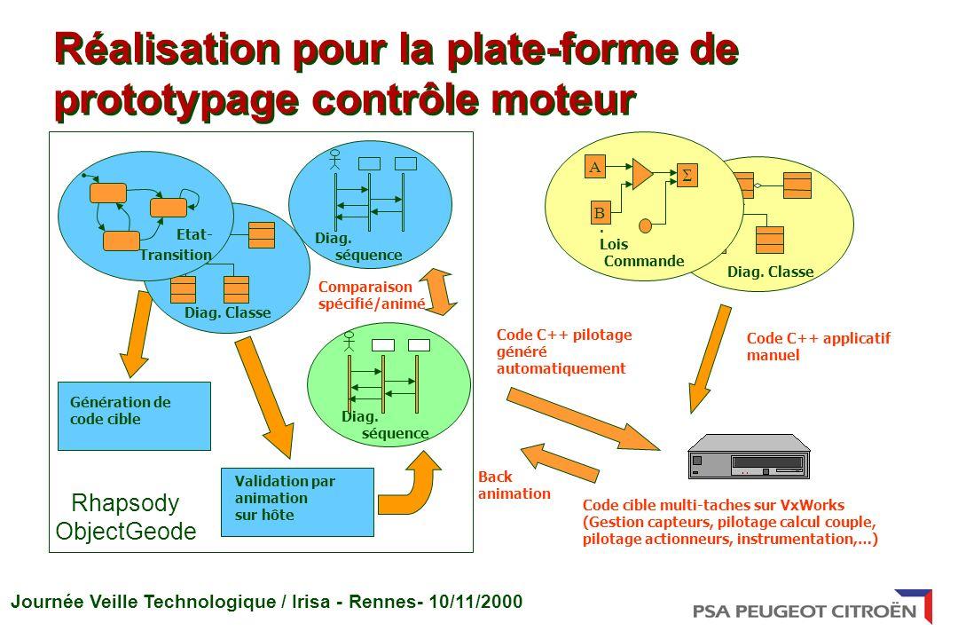 Réalisation pour la plate-forme de prototypage contrôle moteur