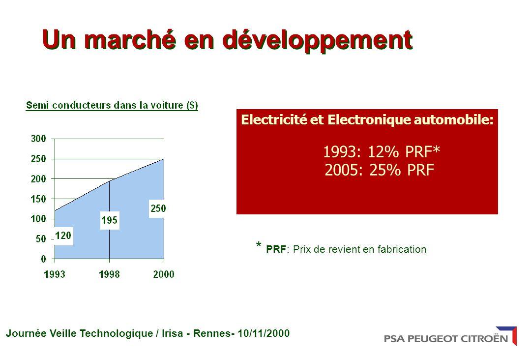Electricité et Electronique automobile: