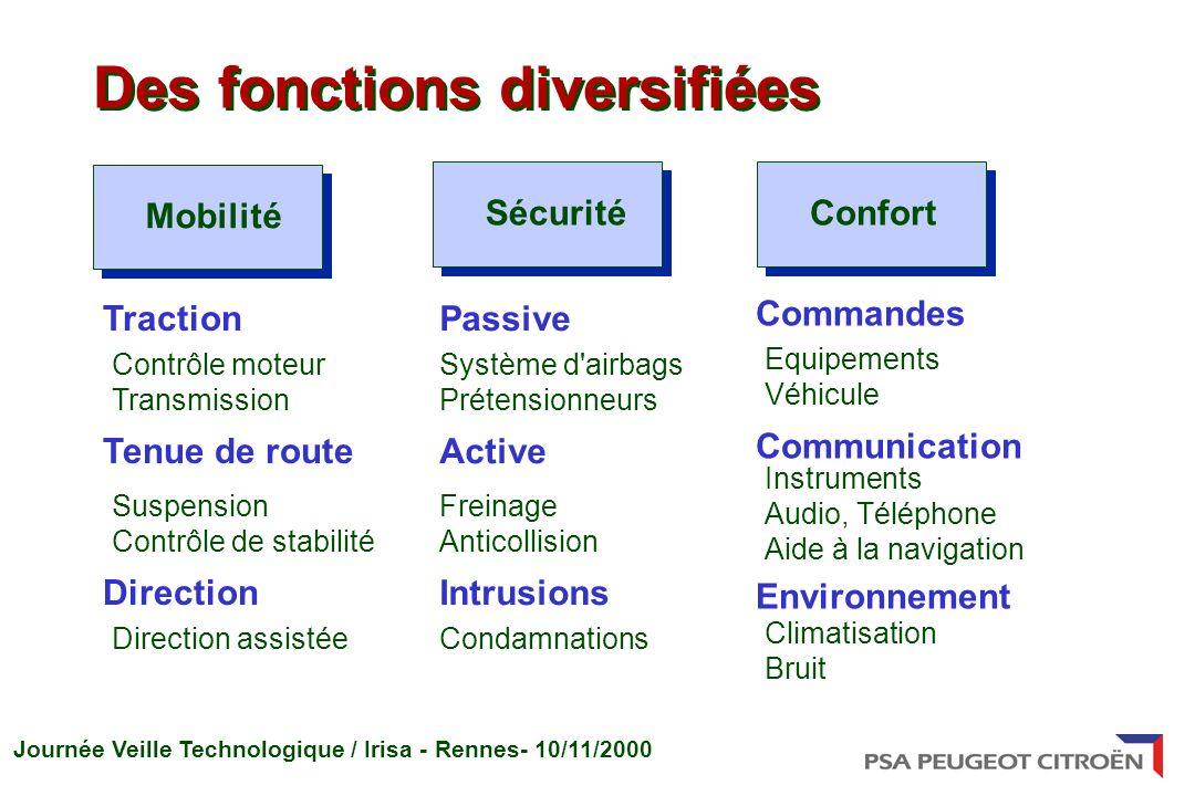 Des fonctions diversifiées
