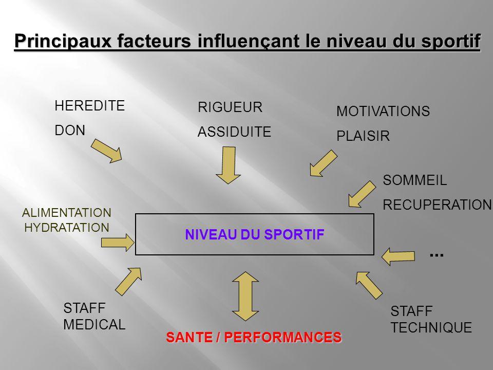 Principaux facteurs influençant le niveau du sportif