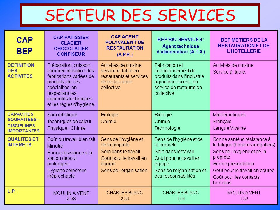 SECTEUR DES SERVICES CAP BEP