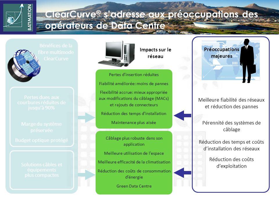 ClearCurve® s'adresse aux préoccupations des opérateurs de Data Centre