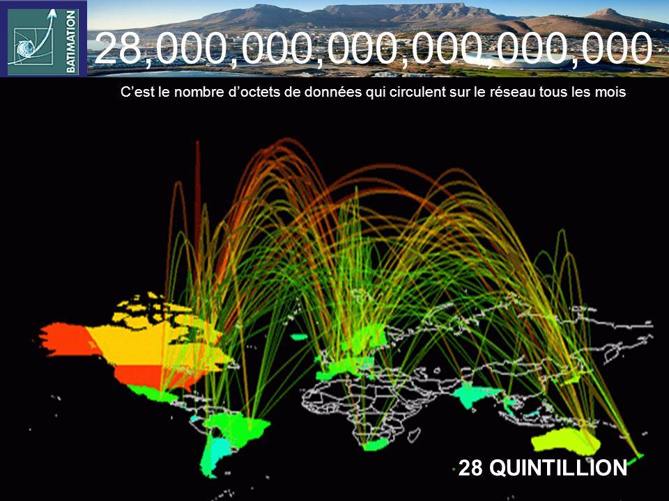 28,000,000,000,000,000,000 C'est le nombre d'octets de données qui circulent sur le réseau tous les mois.