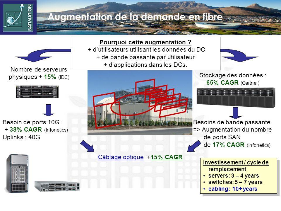 Augmentation de la demande en fibre