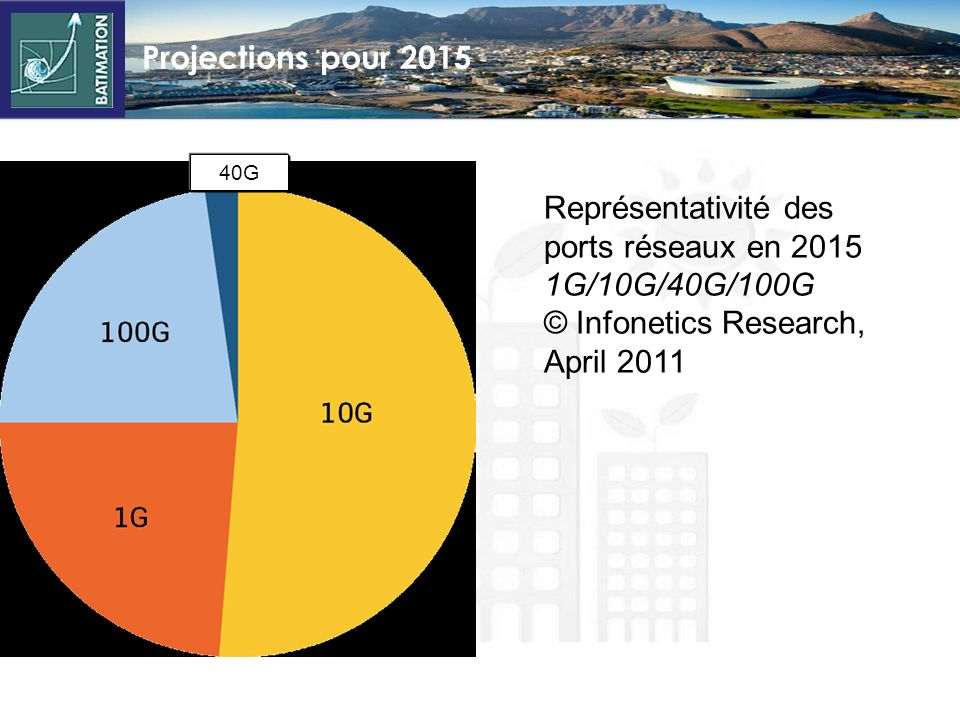 Représentativité des ports réseaux en 2015 1G/10G/40G/100G