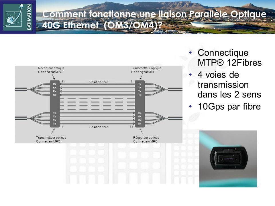 Connectique MTP® 12Fibres 4 voies de transmission dans les 2 sens
