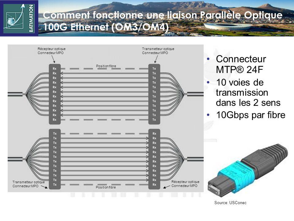 Comment fonctionne une liaison Parallèle Optique 100G Ethernet (OM3/OM4)
