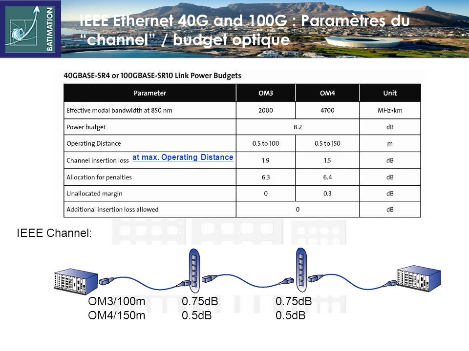 IEEE Ethernet 40G and 100G : Paramètres du channel / budget optique