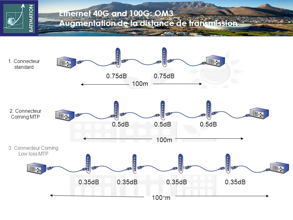 Ethernet 40G and 100G: OM3 Augmentation de la distance de transmission