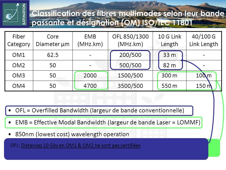 Classification des fibres multimodes selon leur bande passante et désignation (OM) ISO/IEC 11801