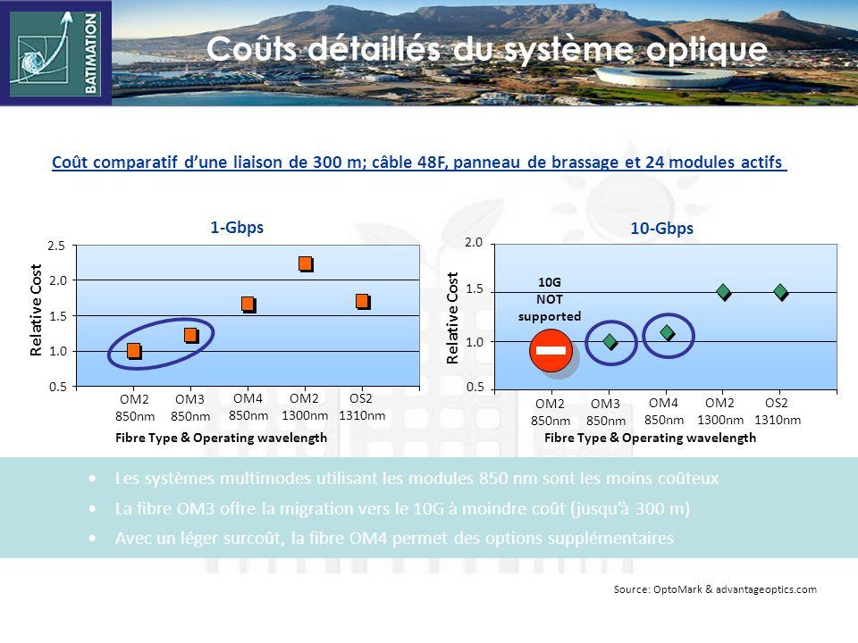 Coûts détaillés du système optique
