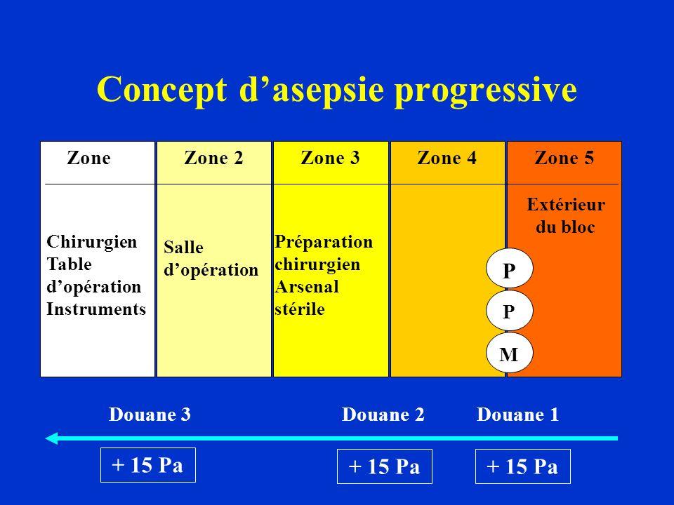 Concept d'asepsie progressive