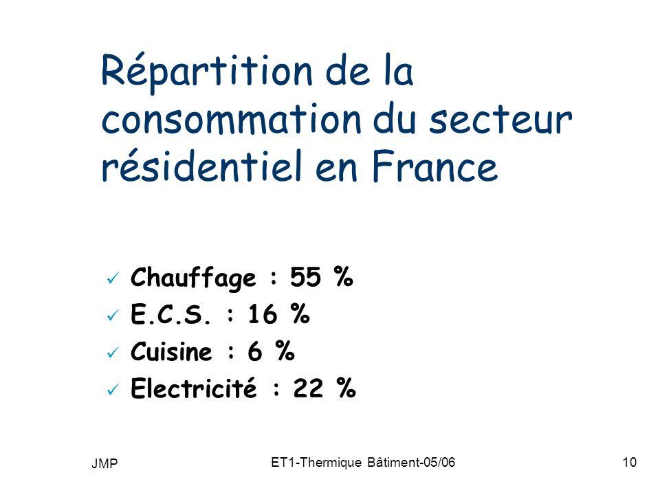 Répartition de la consommation du secteur résidentiel en France