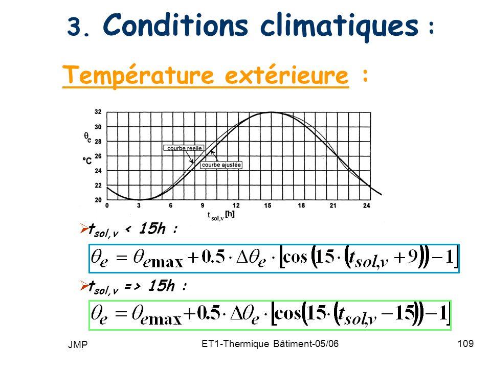3. Conditions climatiques :