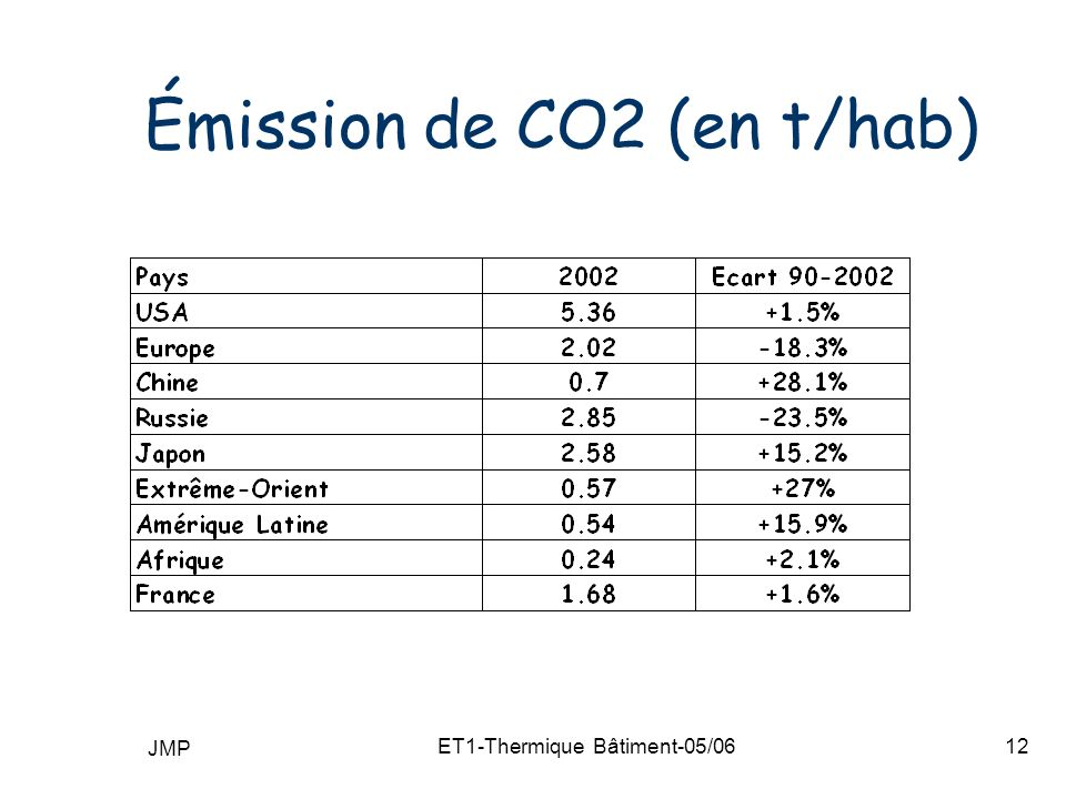 Émission de CO2 (en t/hab)