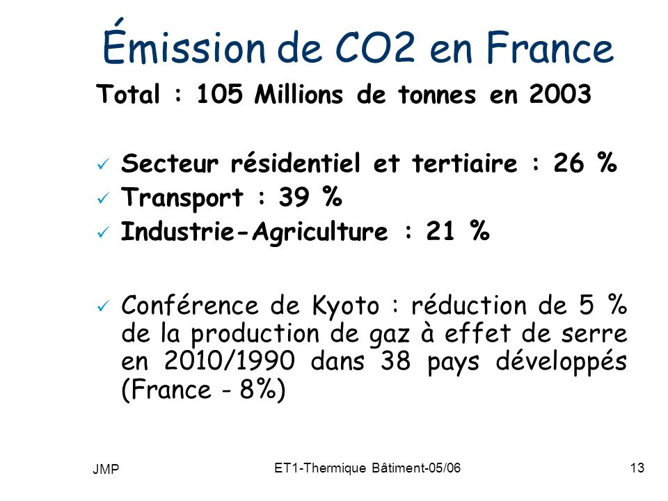 Émission de CO2 en France