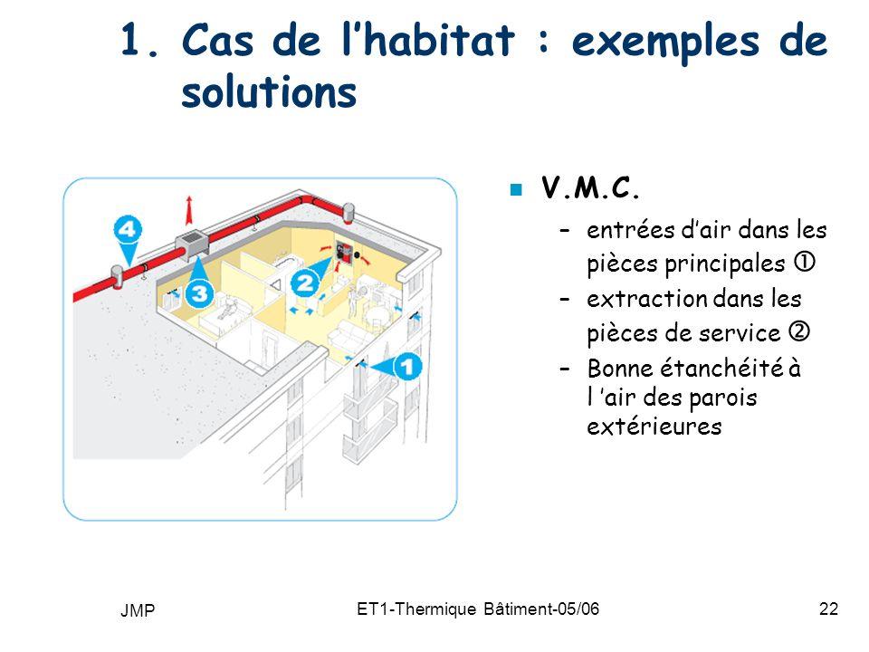 1. Cas de l'habitat : exemples de solutions