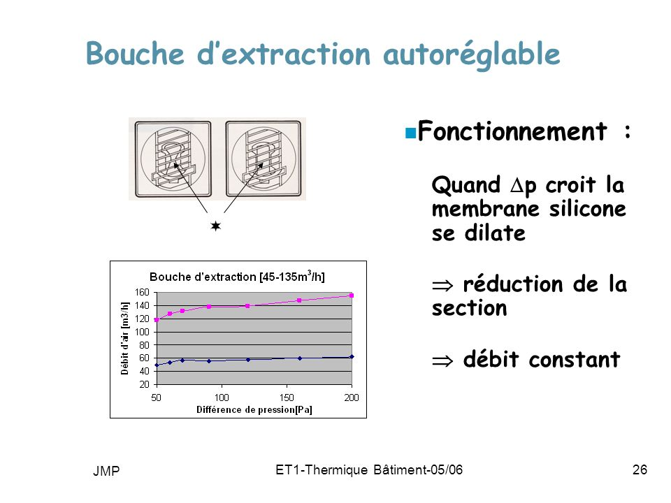 Bouche d'extraction autoréglable
