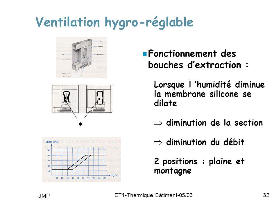 Ventilation hygro-réglable