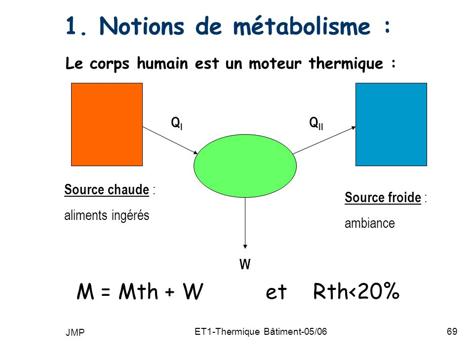 1. Notions de métabolisme :