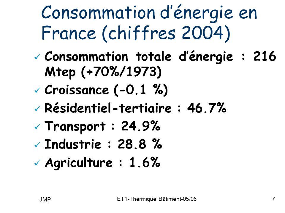 Consommation d'énergie en France (chiffres 2004)