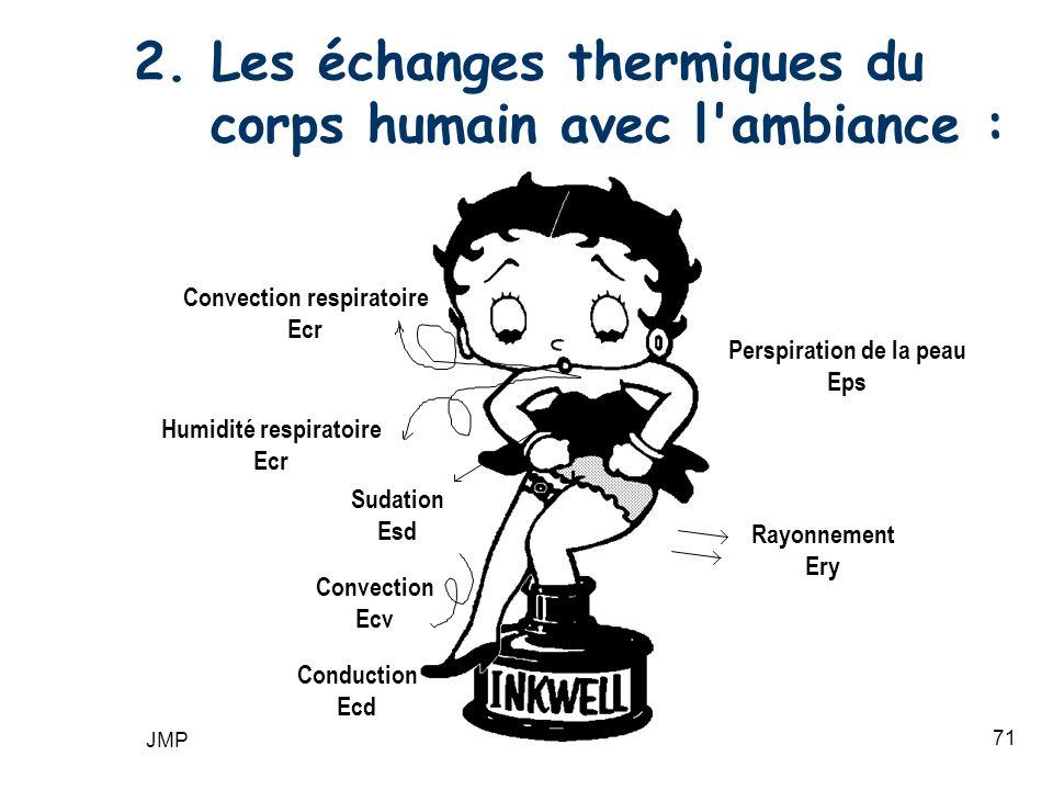 2. Les échanges thermiques du corps humain avec l ambiance :