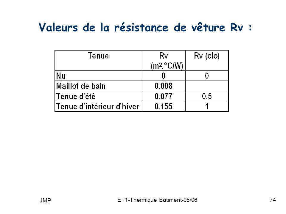 Valeurs de la résistance de vêture Rv :