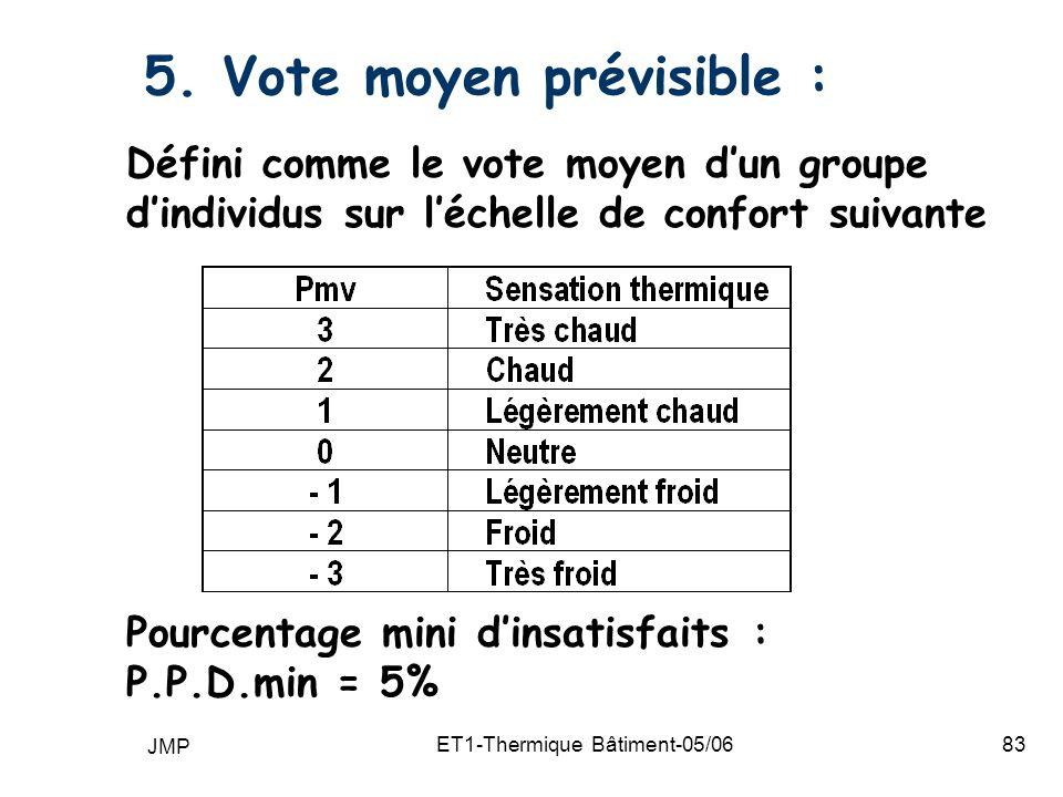 5. Vote moyen prévisible :