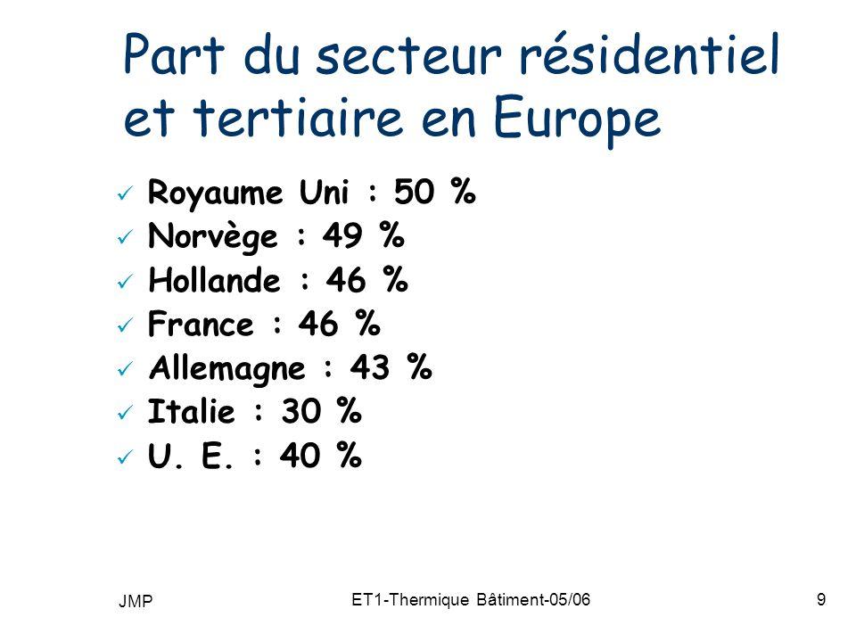 Part du secteur résidentiel et tertiaire en Europe