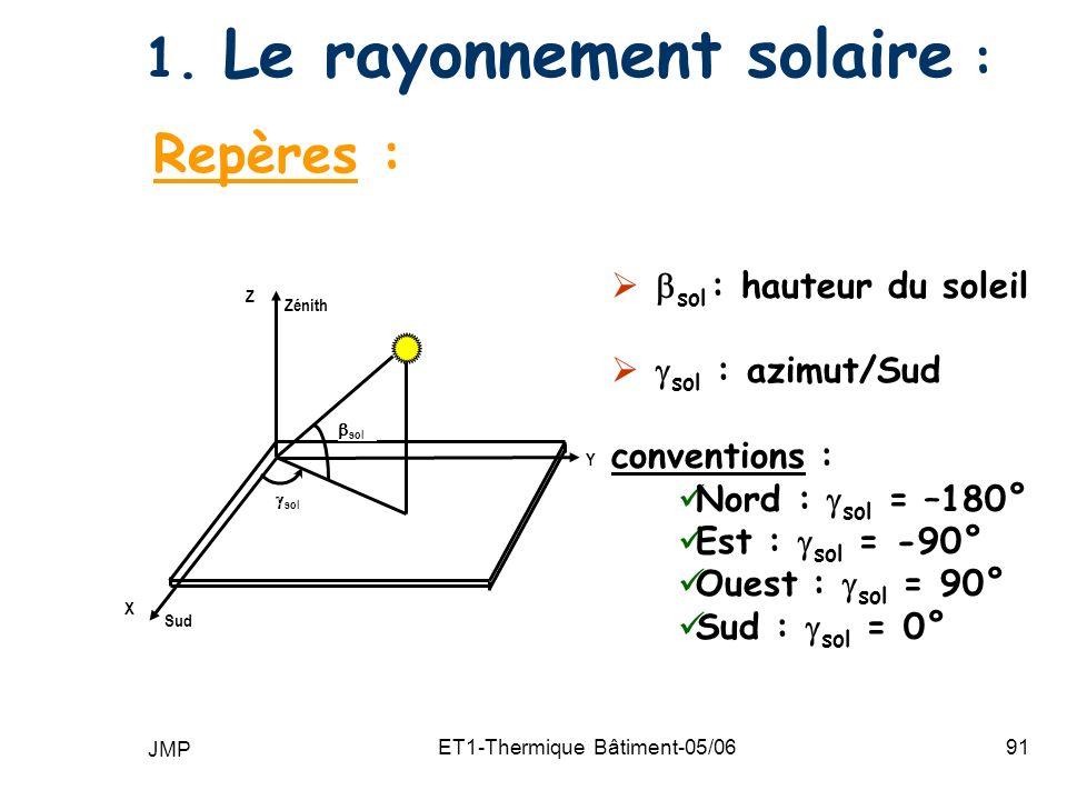 1. Le rayonnement solaire :