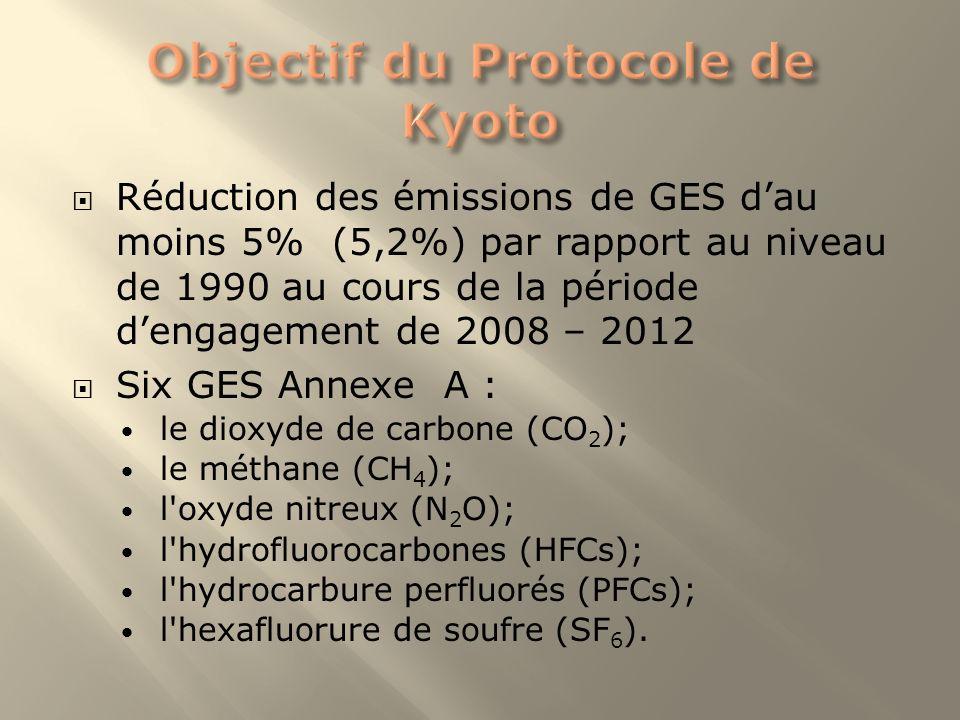 Objectif du Protocole de Kyoto