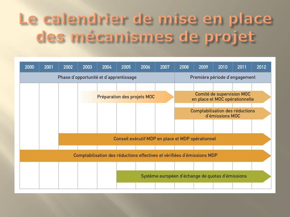 Le calendrier de mise en place des mécanismes de projet
