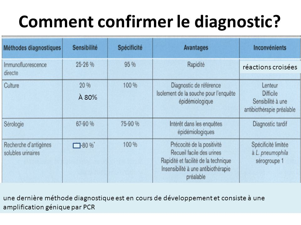 Comment confirmer le diagnostic