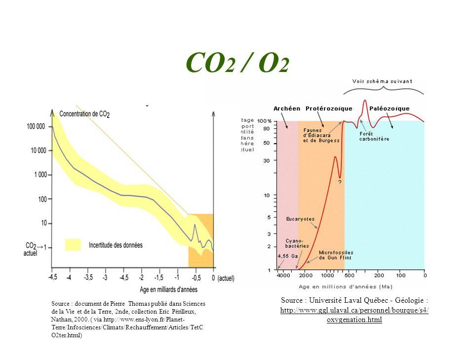 CO2 / O2 Source : Université Laval Québec - Géologie : http://www.ggl.ulaval.ca/personnel/bourque/s4/oxygenation.html.