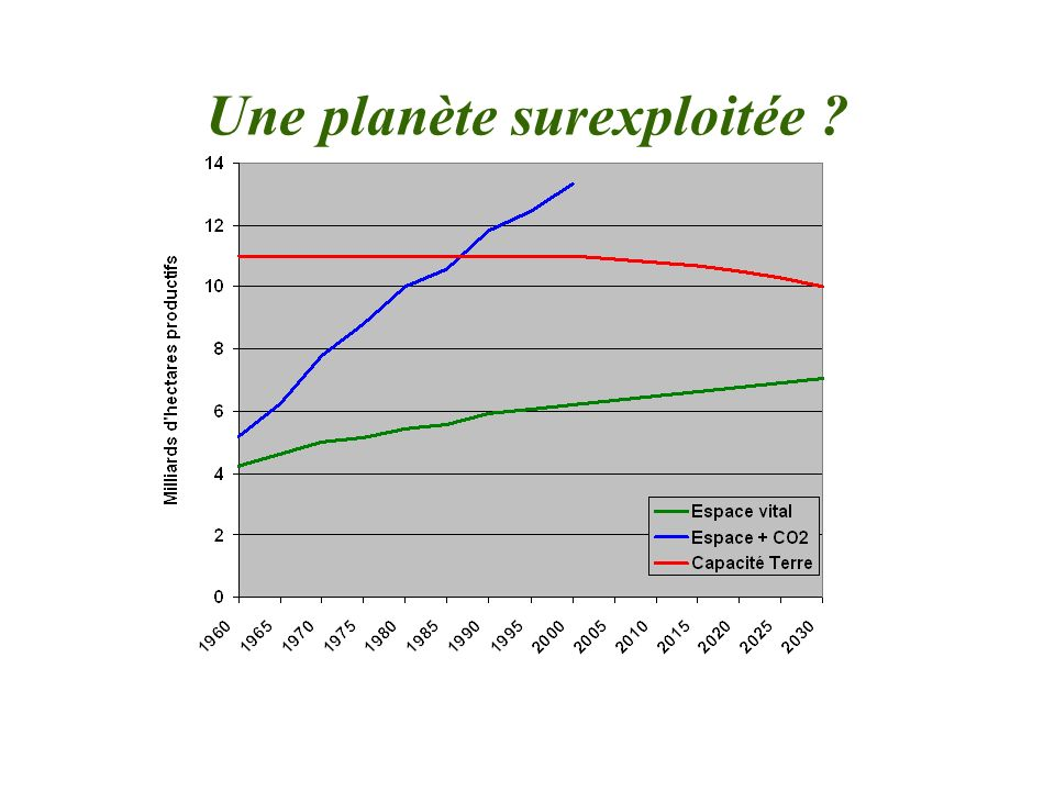 Une planète surexploitée
