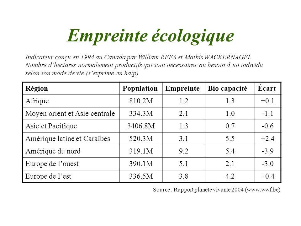 Empreinte écologique Région Population Empreinte Bio capacité Écart