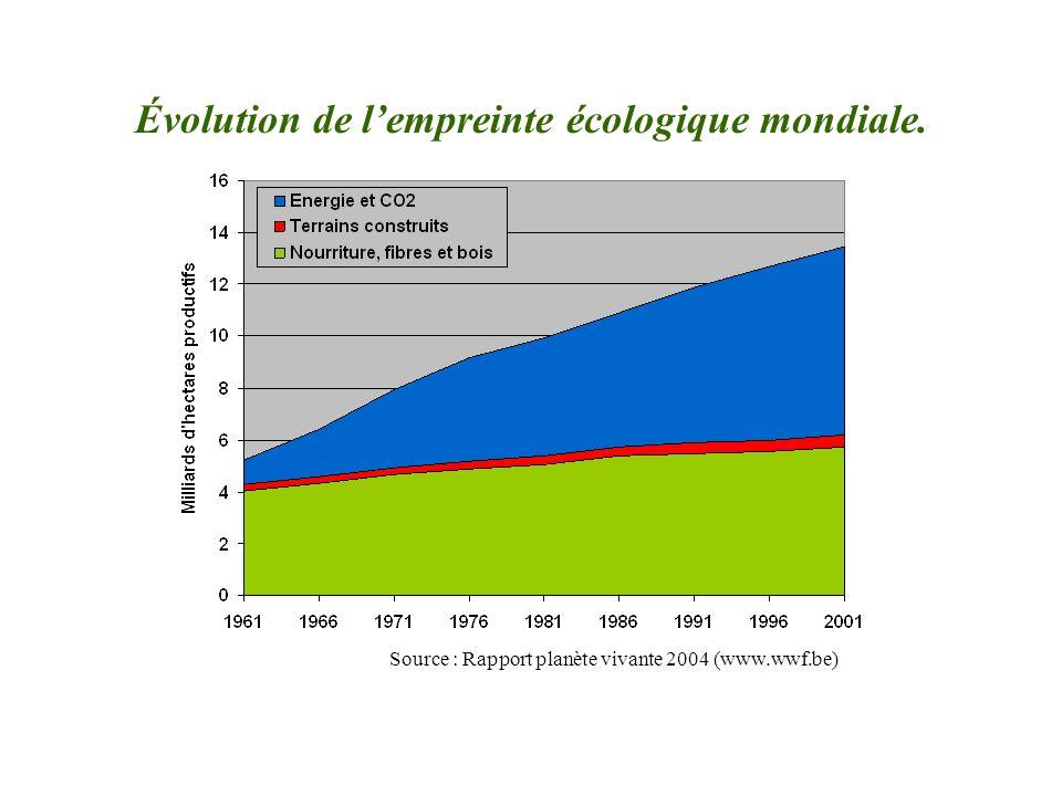 Évolution de l'empreinte écologique mondiale.
