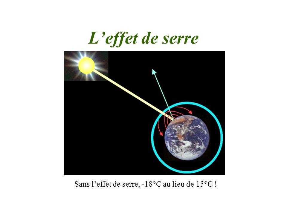Sans l'effet de serre, -18°C au lieu de 15°C !