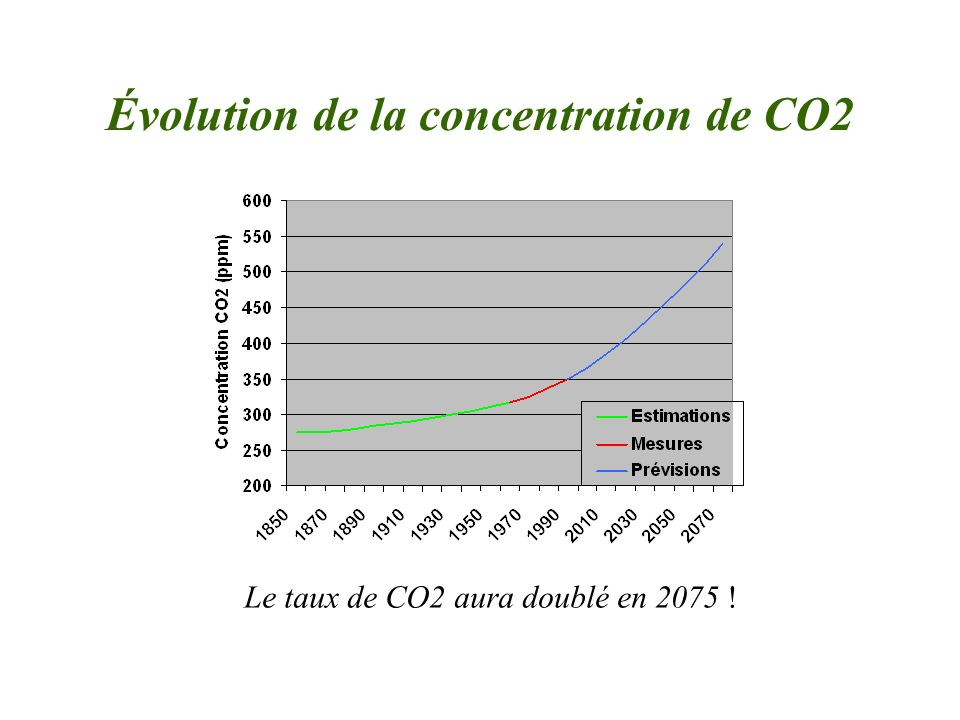 Évolution de la concentration de CO2