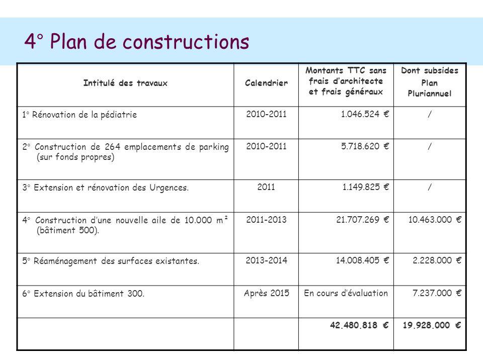 4° Plan de constructions