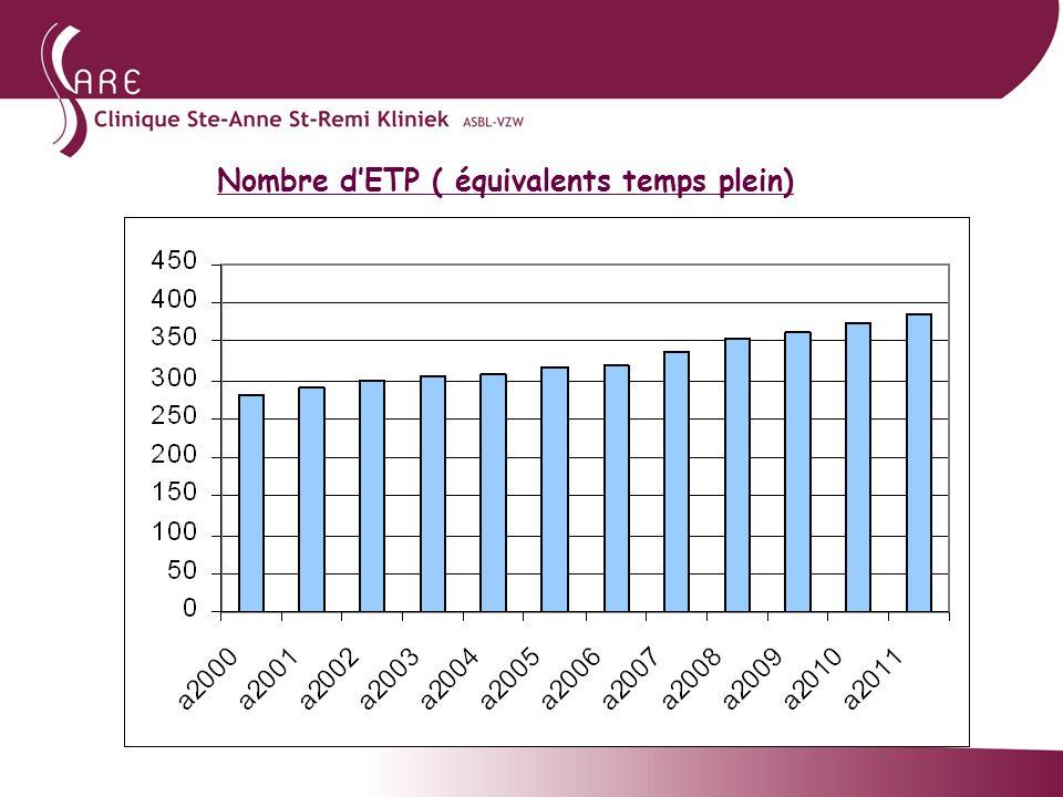 Nombre d'ETP ( équivalents temps plein)
