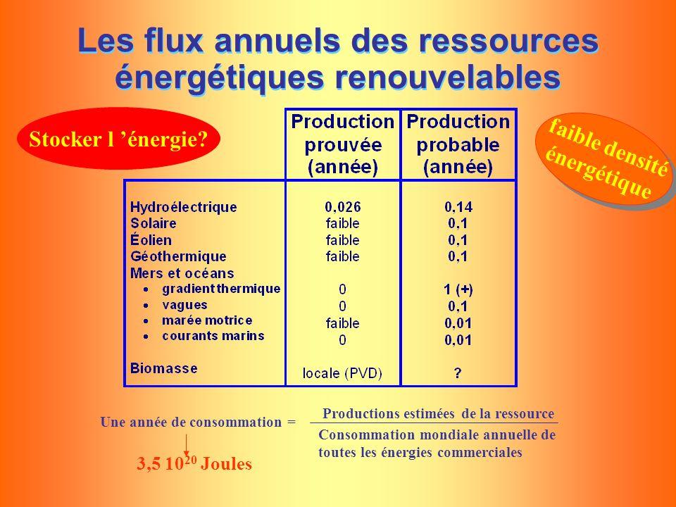 Les flux annuels des ressources énergétiques renouvelables