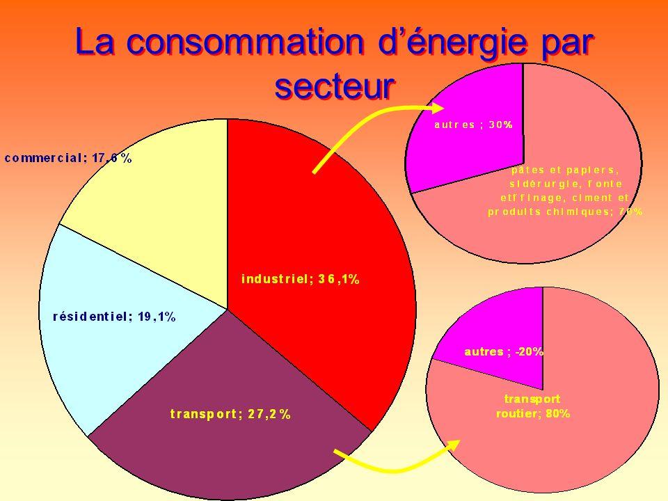 La consommation d'énergie par secteur