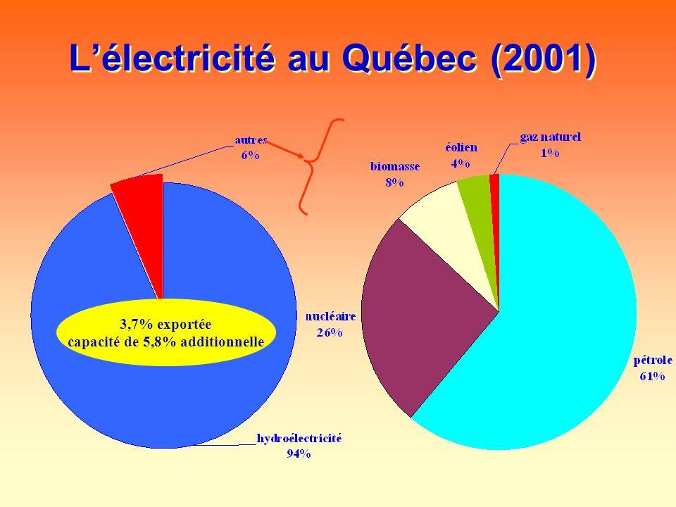 L'électricité au Québec (2001)